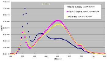 LEDスペクトル.jpg